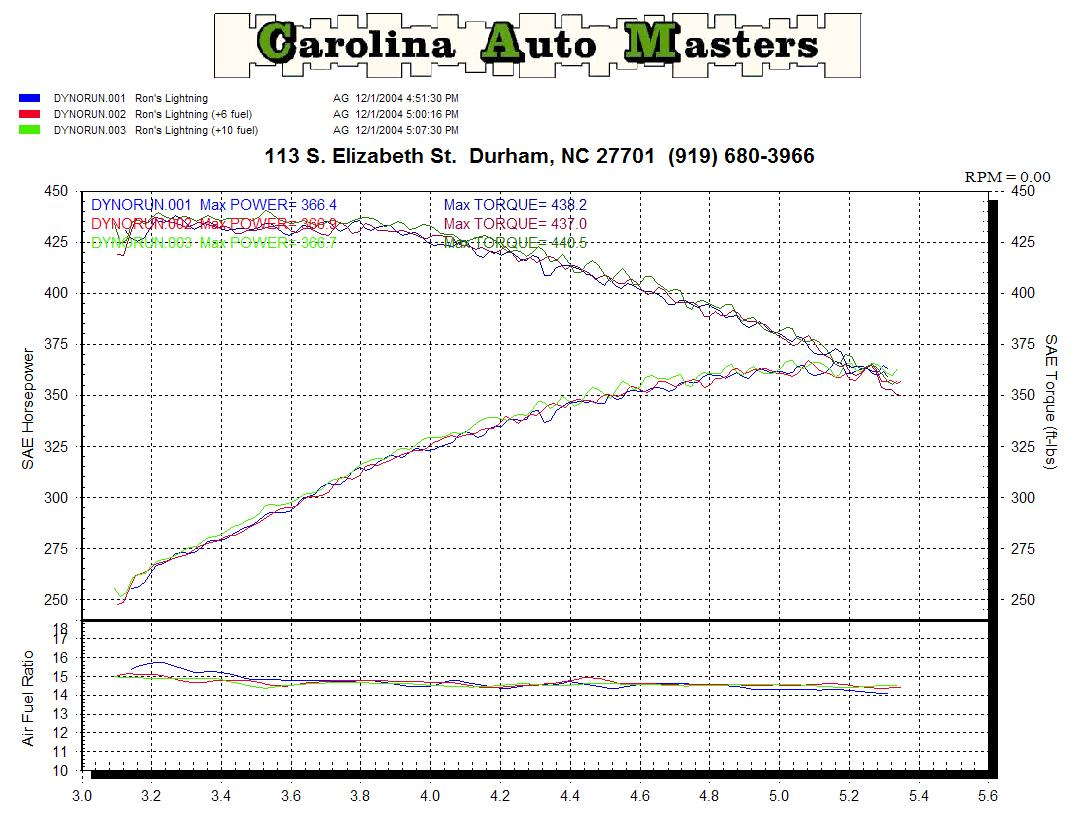 Dyno Sheet from the Ford Lightning - Stock | GT40s